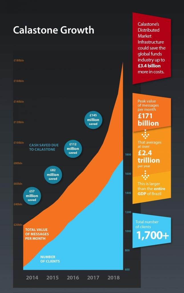 Calastone infographic